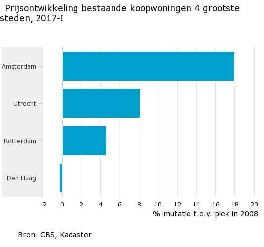 Cbs ook huizenprijzen den haag bijna op niveau 2008 for Koopwoningen in den haag