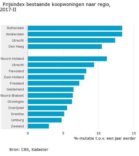 Koophuizen noord holland duurder dan voor crisis for Koophuizen den haag